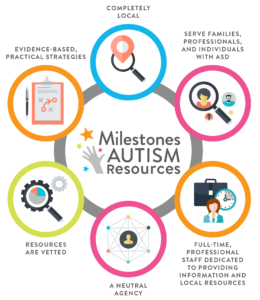 Milestones Autism Resources Model